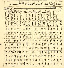 Al_Kashi_Manuscript_Calculating_Pi_